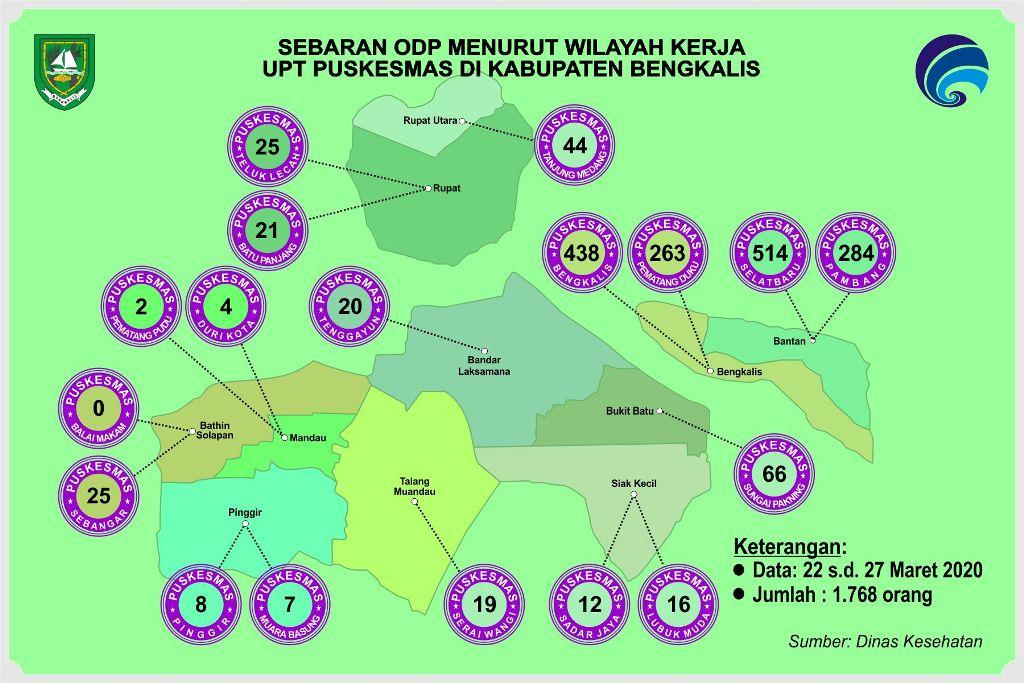 Total ODP Kabupaten Bengkalis 1.796 Orang
